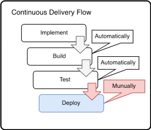 blog_continuous_delivery_flow.png