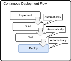 blog_continuous_deployment_flow.png