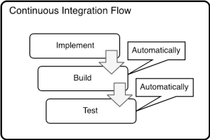 blog_continuous_integration_flow