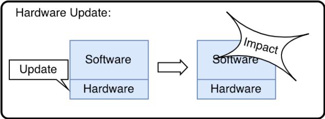 issue_hard_ware_update